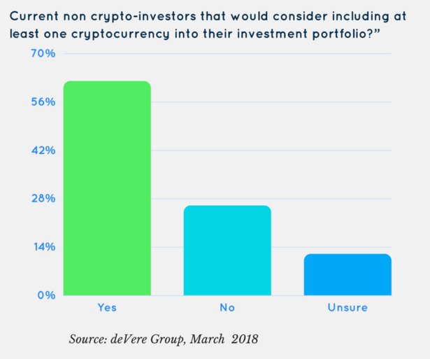 crypto investor survey, survey results, chart, charts, surveys, graph, crypto survey results