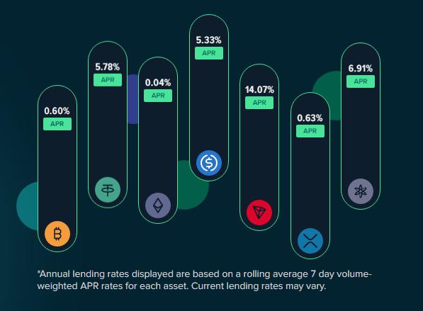 Crypto trading percentage