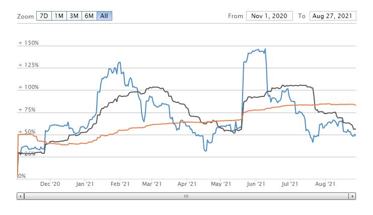 Crypto volality