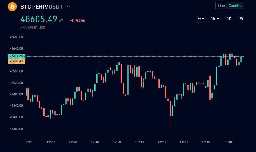 Price graph of Bitcoin